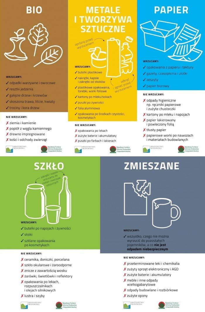 nowe zasady gospodarki odpadami